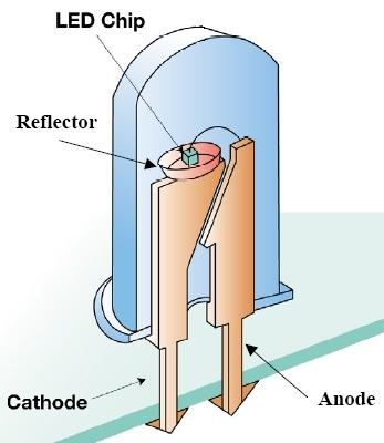 de leds zelf zijn kleine lichtbronnen die door beweging van elektronen via een halfgeleidermateriaal verlicht raken leds worden in allerlei