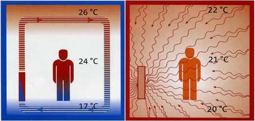 spieren verwarmen