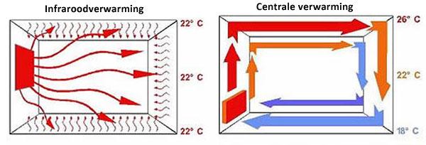 Nano Infrarood Verwarming